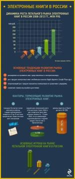 Электронные книги в России